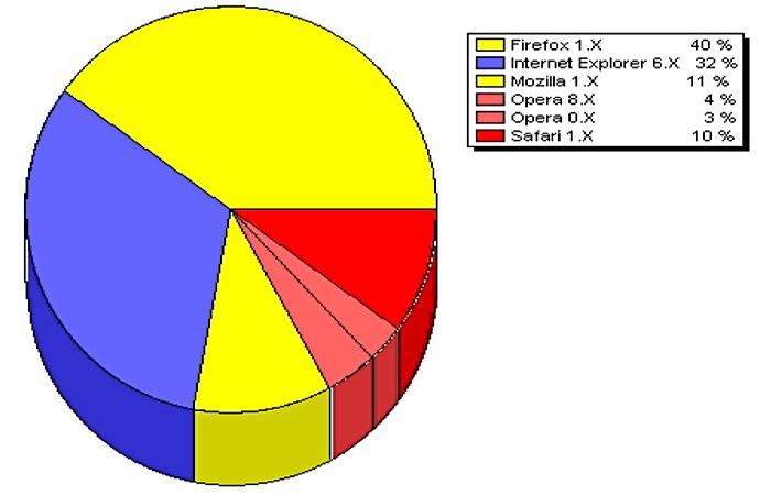 Browserstatistik
