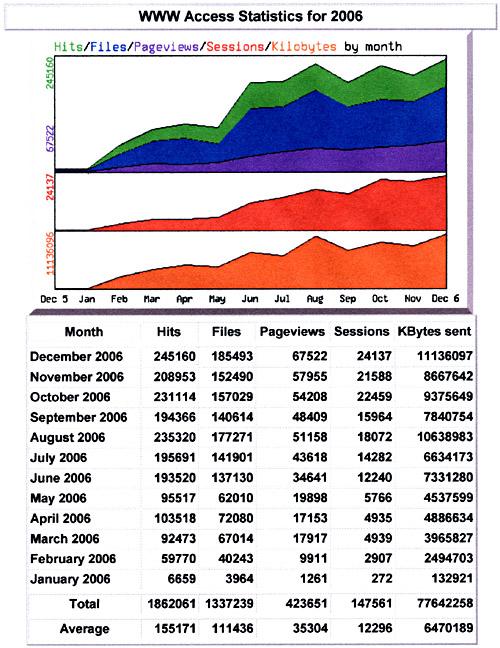 Statistik für 2006